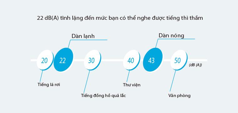 Điều hòa Daikin  FTXS25GVMV/RXS25GVMV, 2 chiều dùng gas R410A