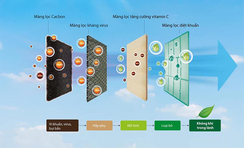 Điều Hòa Áp Trần Daikin Inverter 1 chiều 42.700BTU (FHA125BVMA/RZF125CVM) Điều khiển dây (BRC1E63) rẻ nhất