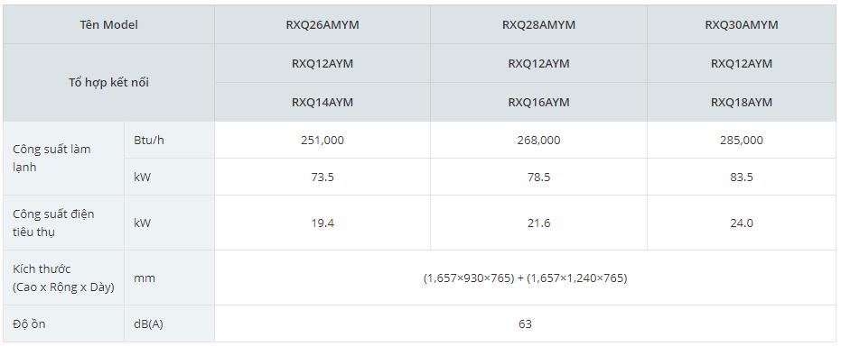 Dàn nóng điều hòa daikin VRV-A