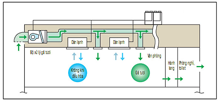 Dàn Lạnh Âm Trần Nối Ống Gió Multi Panasonic Inverter 1 Chiều 17.100BTU (CS-MS18SD3H) Dạng Mỏng chính hãng