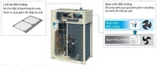 Dàn nóng VRV-H Daikin loại tiêu chuẩn RXYQ6AYM 6hp 2 chiều chính hãng