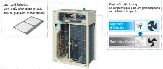 Dàn RXYQ8AYM có lưu lượng gió lớn, áp suất tĩnh cao và độ ồn thấp