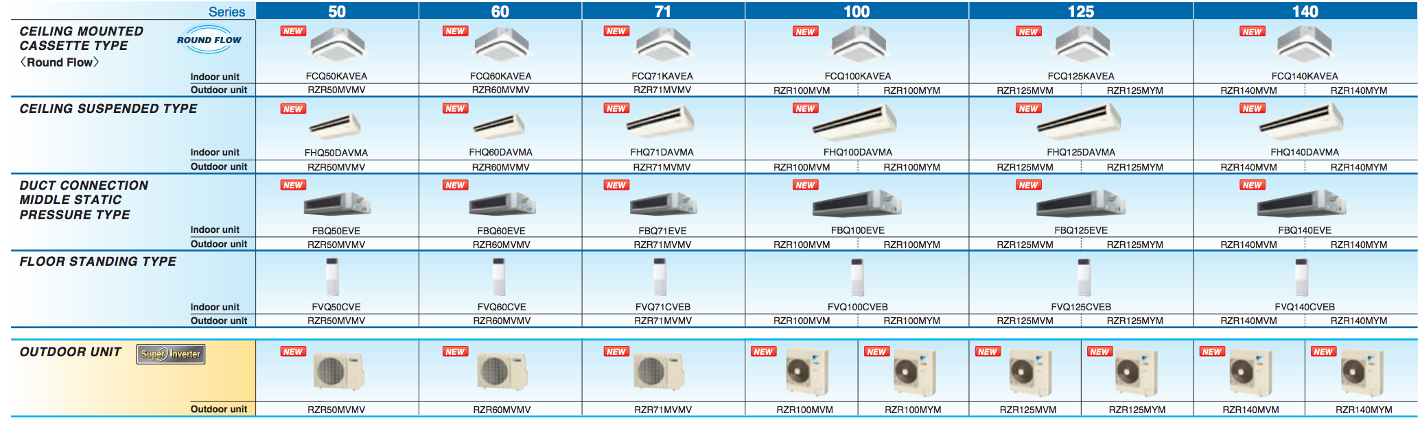 Điều hòa Âm trần nối ống gió Daikin 1 Chiều 34.000 Btu | Kiểu dáng dàn lạnh