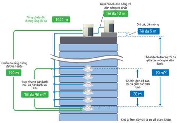 Chiều dài đường ống RXYQ16AYM dài nên thiết kế linh hoạt hơn