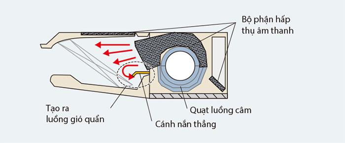 Điều Hòa Áp Trần Panasonic 1 Chiều 27.000BTU (S-28PT1H5/U-28PV1H5)  thiết kế