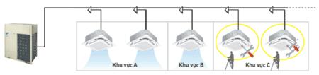 Tính năng này không áp dụng đối khi kết nối RXYQ22AYMV với dàn lạnh dân dụng