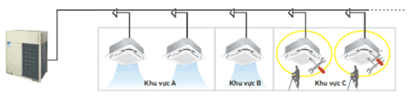 Tính năng này không áp dụng đối khi kt nối RXYQ26AYMV với dàn lạnh dân dụng