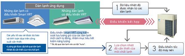Dàn nóng VRV-H Daikin loại tiêu chuẩn RXYQ42AYMV 42HP 2 chiều chất lượng