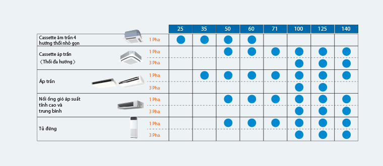 Điều hòa Âm trần nối ống gió Daikin 2 Chiều 17.000 BTU | Kiểu dáng dàn lạnh