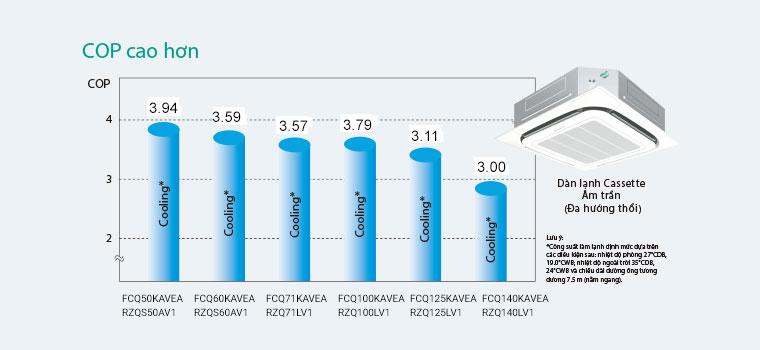Điều hòa Âm trần nối ống gió Daikin 2 Chiều 17.000 BTU | COP