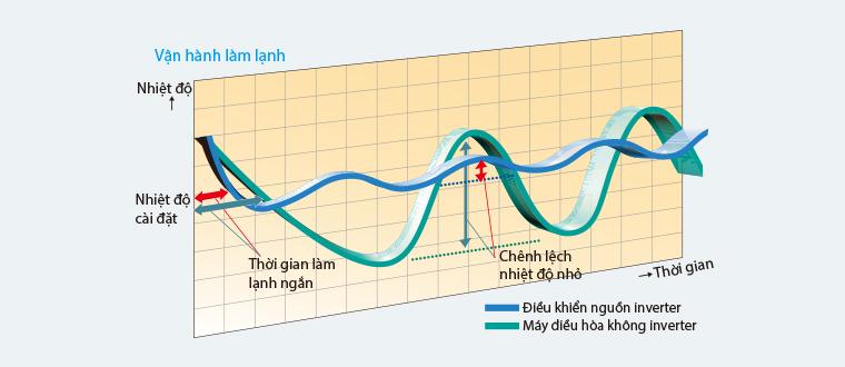Điều hòa Âm trần nối ống gió Daikin 2 Chiều 17.000 BTU | Vận hành làm lạnh
