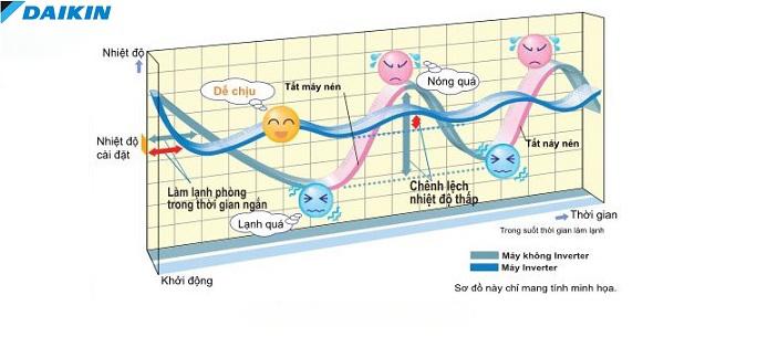 Điều hòa Âm trần nối ống gió Daikin 2 Chiều 43.000 BTU | Nhiệt độ điều hòa