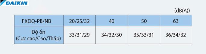 Điều hòa Âm trần nối ống gió Daikin 2 Chiều 43.000 BTU | Độ ồn