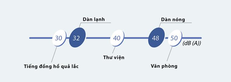 Điều hòa Daikin 1 chiều 21.000 Btu | Độ ồn dàn lạnh