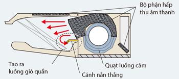 Dàn lạnh VRV Daikin áp trần 2 chiều FXHQ32MAVE giá tốt