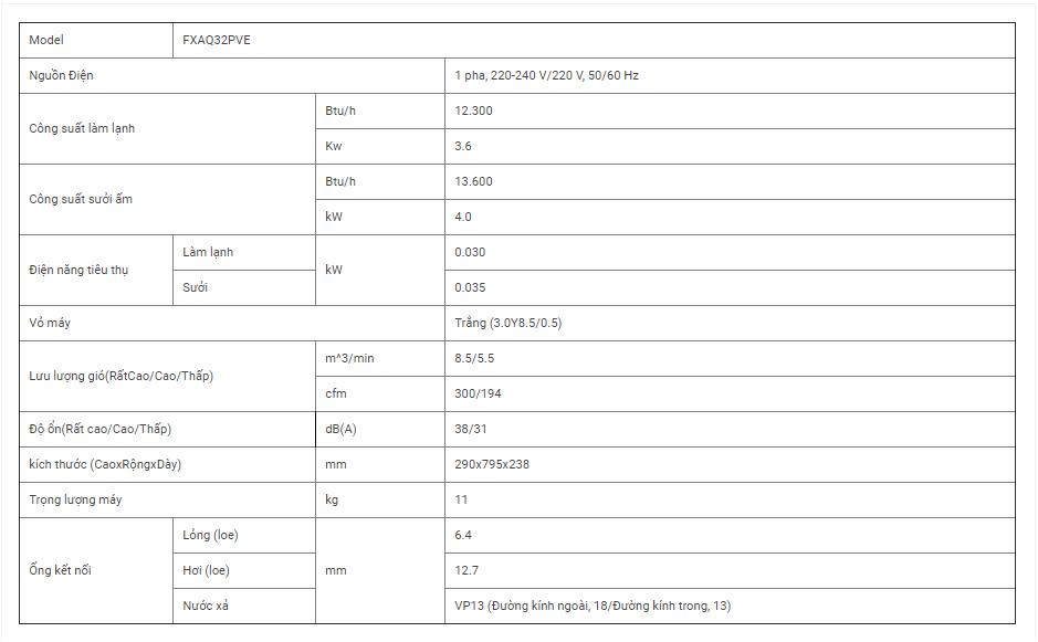 Dàn lạnh VRV Daikin loại treo tường FXAQ32PVE (mặt nạ phẳng)