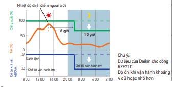 Điều Hòa Nối Ống Gió Daikin Inverter 1 Chiều 34.100 BTU (FBA100BVMA9/RZF100CYM)