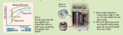 Điều Hòa Nối Ống Gió Daikin Inverter 1 Chiều 34.100 BTU (FBA100BVMA9/RZF100CVM)