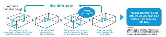 Điều Hòa Âm Trần Cassette Daikin Inverter 2 Chiều 34.100 BTU (FCF100CVM/RZA100DY1) giá tốt