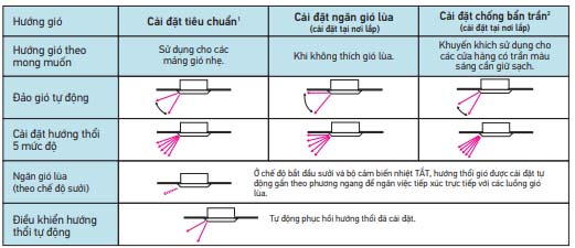 Điều Hòa Âm Trần Cassette Daikin Inverter 2 Chiều 42.700 BTU (FCF125CVM/RZA125DV1) hiện đại