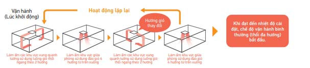 Điều Hòa Âm Trần Cassette Daikin Inverter 2 Chiều 47.800 BTU (FCF140CVM/RZA140DV1) hiện đại