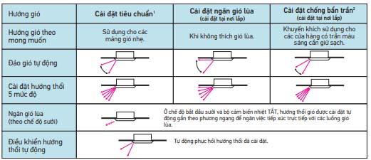 Điều Hòa Âm Trần Cassette Daikin Inverter 2 Chiều 47.800 BTU (FCF140CVM/RZA140DY1) hiện đại