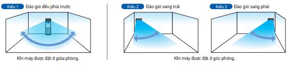 Điều hòa tủ đứng Daikin Inverter 2 Chiều 47.800 BTU (FVA140AMVM/RZA140DY1) Điều Khiển Dây (BRC1E63)