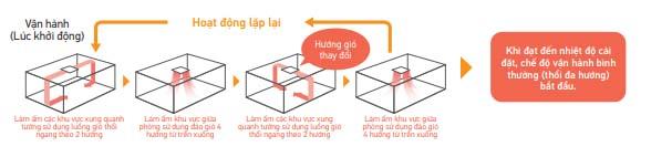 Điều Hòa Âm Trần Cassette Daikin Inverter 2 Chiều 47.800 BTU (FCF140CVM/RZA140DV1) chính hãng
