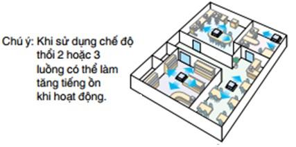 Điều hòa Casette âm trần đa hướng thổi Daikin 1 chiều 26.000 Btu | Chế độ thổi