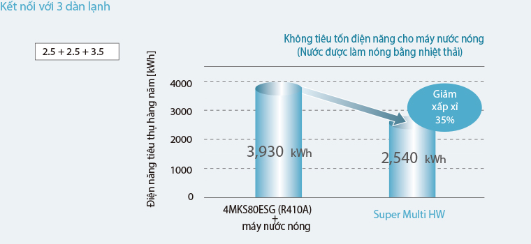 Dàn lạnh điều hòa DaiKin Multi treo tường một chiều 12000 BTU FTKS35DVM 2