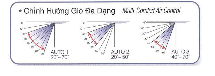 Điều Hòa Âm Trần Cassette Panasonic 2 chiều 17.100 BTU (CS-F18DB4E5/CU-B18DBE5) thoải mái