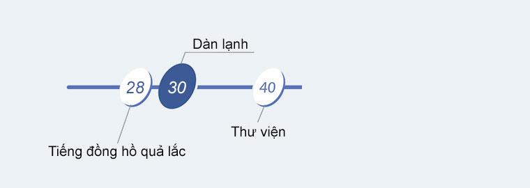 Điều hòa Âm trần nối ống gió Daikin 2 Chiều 34.000 BTU | Làm lạnh
