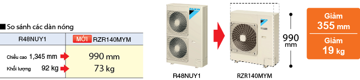 Điều hòa Âm trần nối ống gió Daikin 2 Chiều 43.000 BTU | Khối lượng dàn nóng