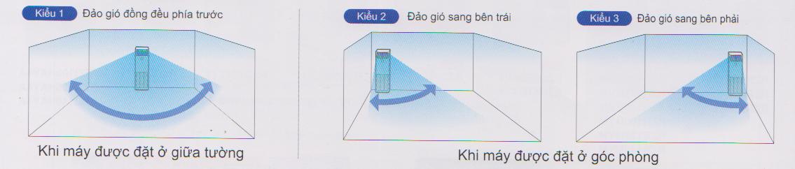 Điều hòa tủ đứng Daikin 1 chiều 42.700 BTU | Điều khiển luồng gió