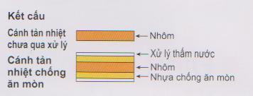 Điều hòa tủ đứng Daikin 1 chiều 42.700 BTU | Cách tản nhiệt