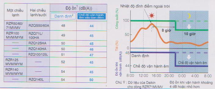 Điều hòa tủ đứng Daikin 1 chiều 42.700 BTU | Chức năng vận hành