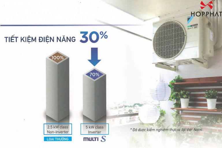 Dàn Nóng Điều Hòa Multi S Daikin Inverter 1 Chiều 18.000BTU (MKC50RVMV) tiết kiệm