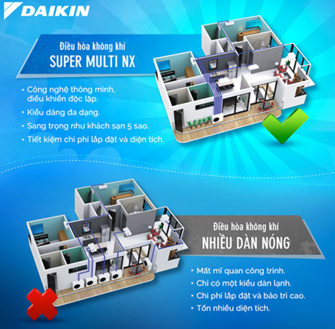 Dàn Nóng Điều Hòa Multi S Daikin Inverter 1 Chiều 18.000BTU (MKC50RVMV) đa dạng