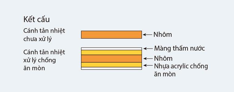 Cánh tản nhiệt dàn nóng được xử lý chống ăn mòn