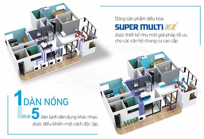 Dàn Nóng Điều Hòa Multi Daikin Inverter 1 Chiều 24.000 BTU (4MKM68RVMV) đa dạng