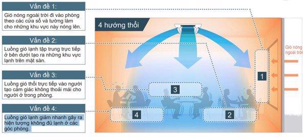 Dàn Lạnh Âm Trần Multi Daikin Inverter 1 Chiều 11.900BTU (FFA35RV1V) giá rẻ