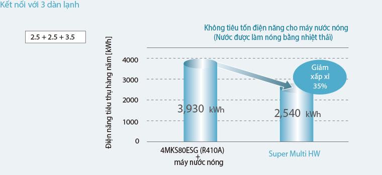 Dàn Lạnh Điều Hòa Nối Ống Gió Multi Daikin 1 Chiều 18.000BTU (CDXM50RVMV) tiết kiệm