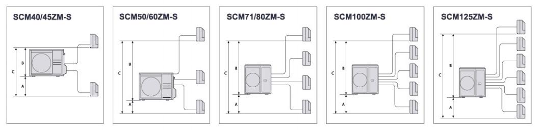 Dàn Nóng Mitsubishi Multi Inverter 2 Chiều 20.500BTU (SCM60ZM-S) giá tốt