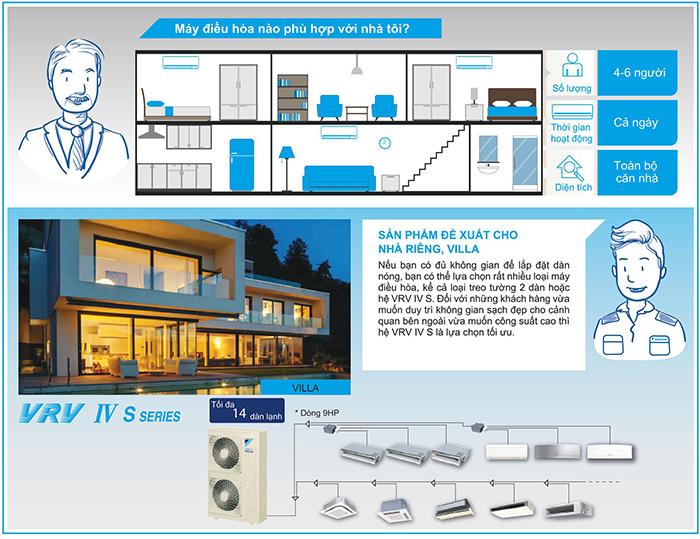 Điều hòa multi S Giải pháp cho nhà riêng hay Villa